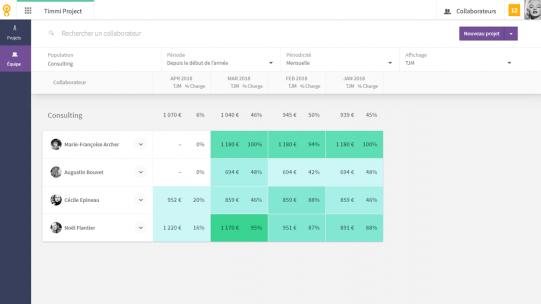 Timmi Project vous permet de calculer le chiffre d'affaires et la marge générés par votre activité organisée en projets à partir des indicateurs de santé financière de votre activité.